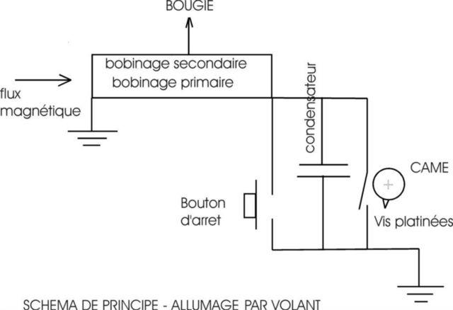 schema bobine tondeuse. Black Bedroom Furniture Sets. Home Design Ideas